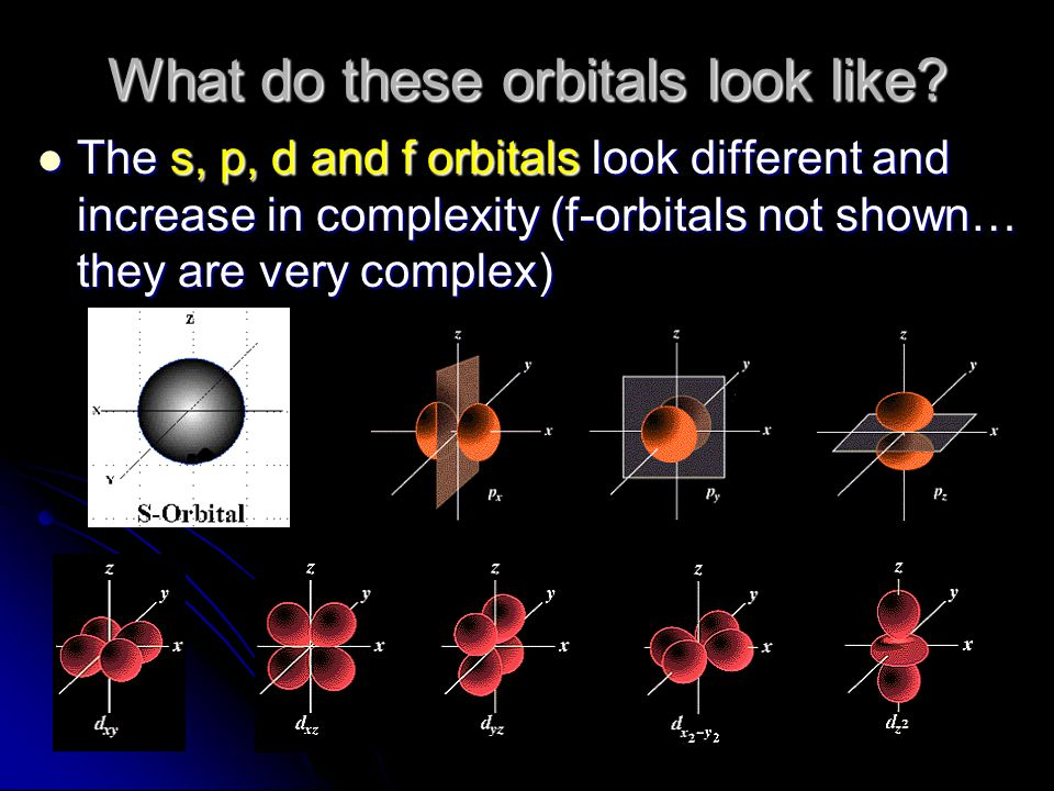 What do these orbitals look like