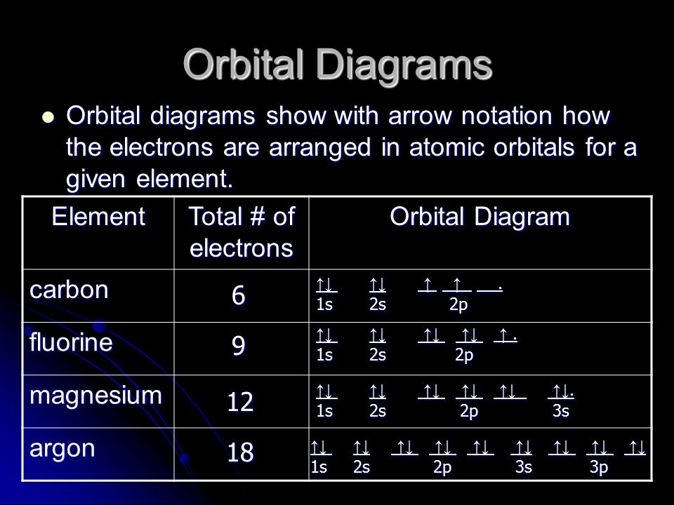 Orbital Diagrams Orbital diagrams show with arrow notation how the electrons are arranged in atomic orbitals for a given element.