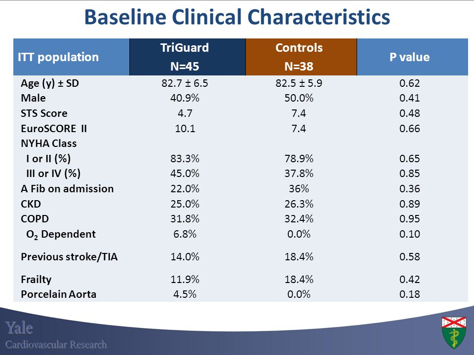 Baseline Clinical Characteristics