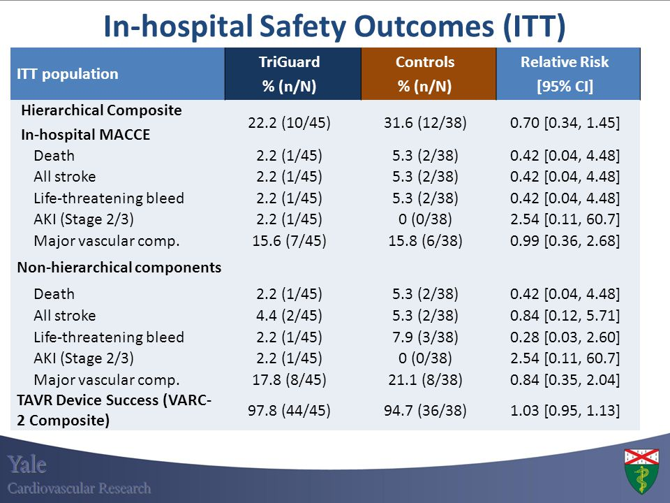 In-hospital Safety Outcomes (ITT)