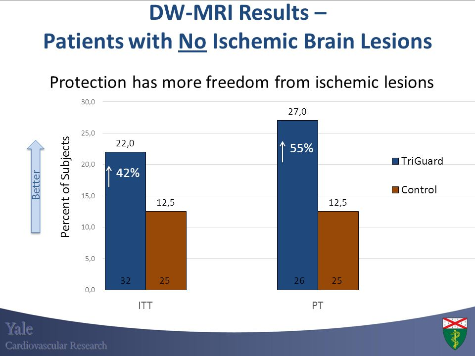 DW-MRI Results – Patients with No Ischemic Brain Lesions