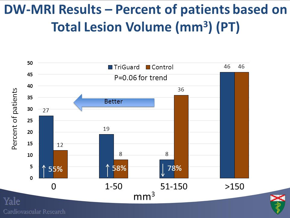 DW-MRI Results – Percent of patients based on Total Lesion Volume (mm3) (PT)
