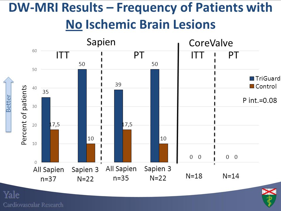 DW-MRI Results – Frequency of Patients with No Ischemic Brain Lesions