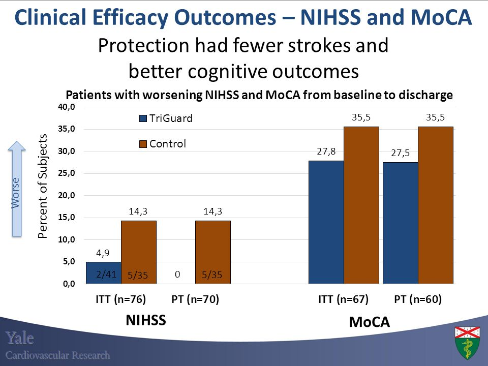 Clinical Efficacy Outcomes – NIHSS and MoCA