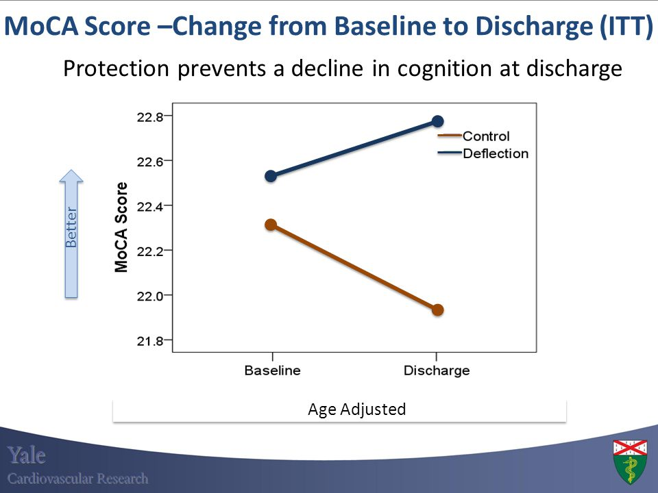 MoCA Score –Change from Baseline to Discharge (ITT)