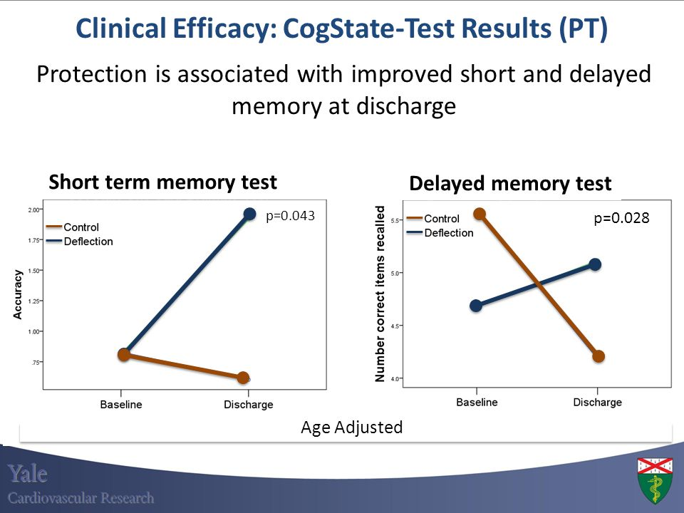 Clinical Efficacy: CogState-Test Results (PT)