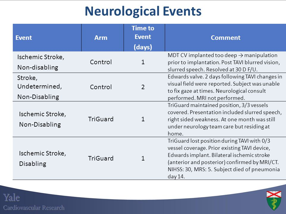 Neurological Events Event Arm Time to Event (days) Comment