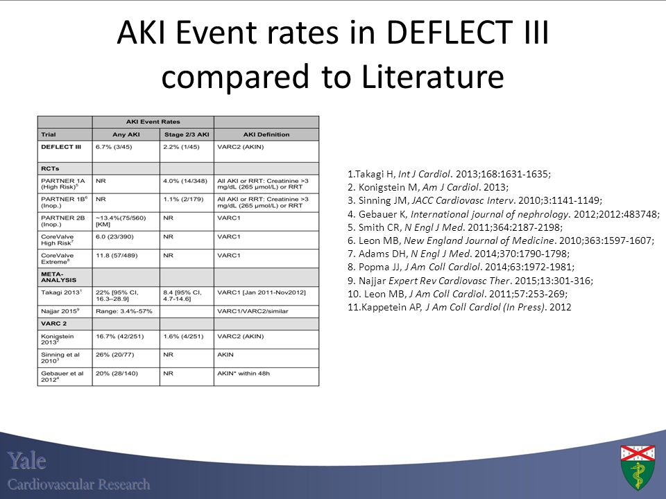 AKI Event rates in DEFLECT III compared to Literature