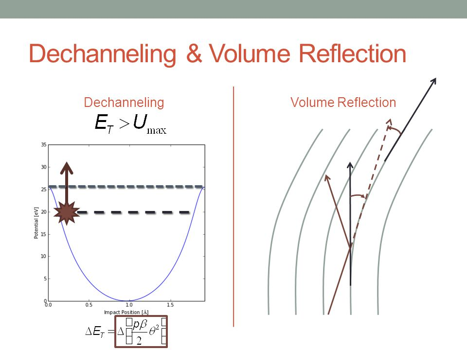 Dechanneling & Volume Reflection