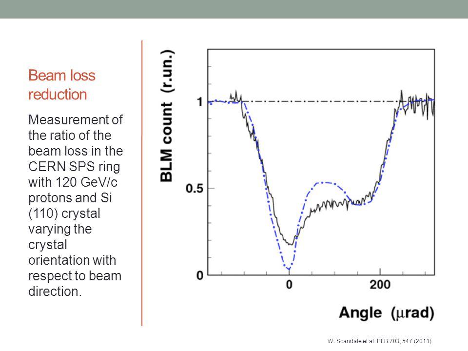 Beam loss reduction