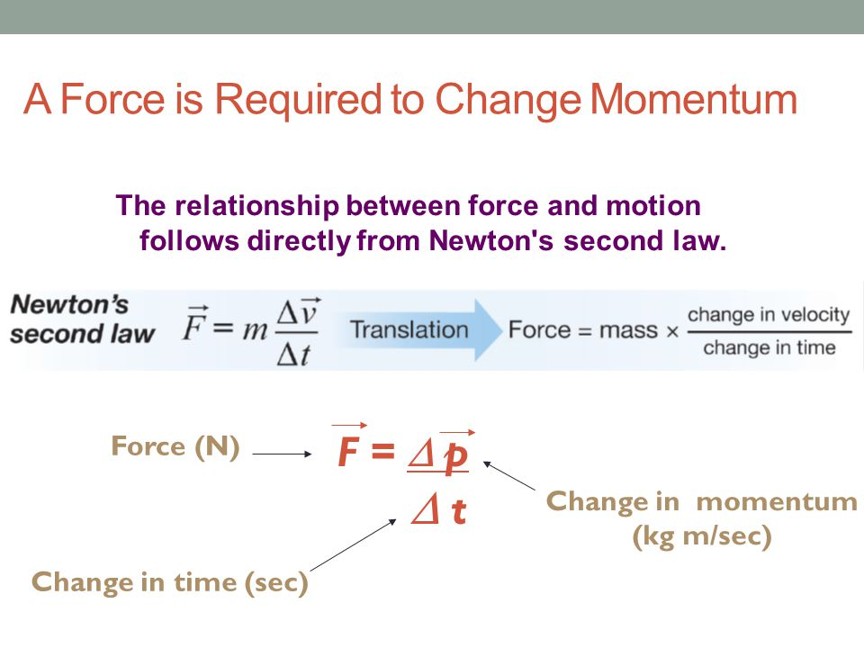 A Force is Required to Change Momentum
