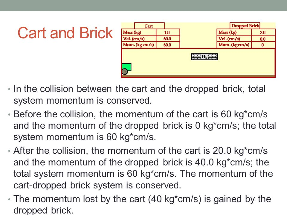Cart and Brick In the collision between the cart and the dropped brick, total system momentum is conserved.
