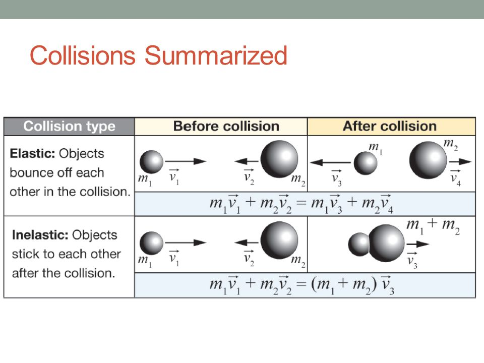 Collisions Summarized