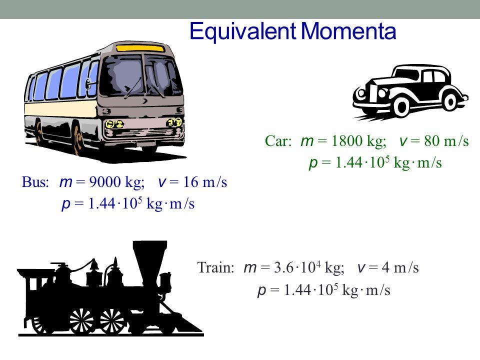 Equivalent Momenta Car: m = 1800 kg; v = 80 m /s p = 1.44 ·105 kg · m /s.