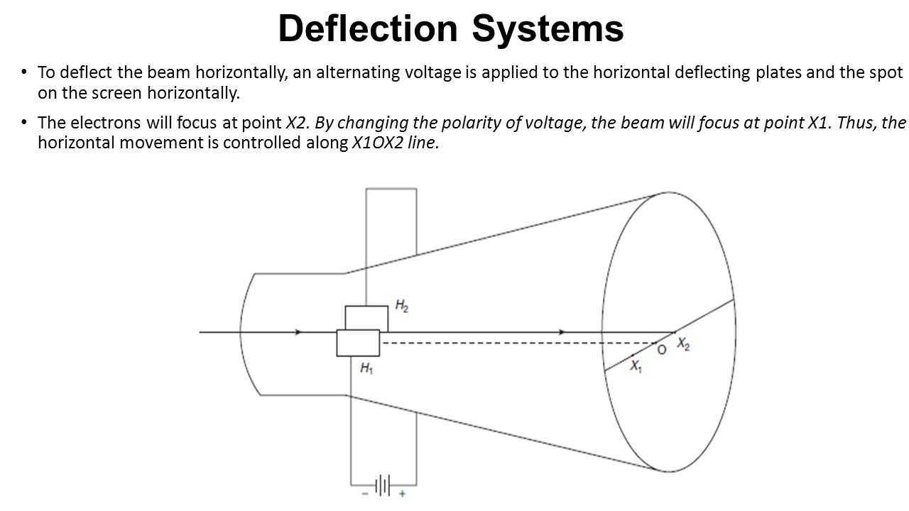 Deflection Systems