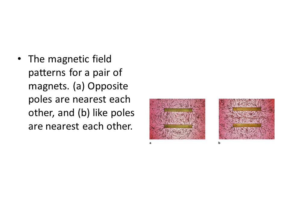 The magnetic field patterns for a pair of magnets