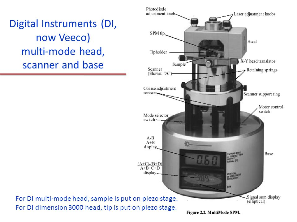 Digital Instruments (DI, now Veeco) multi-mode head, scanner and base