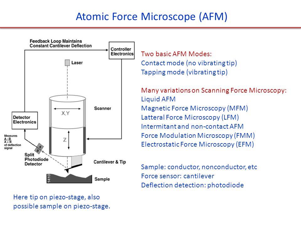 Atomic Force Microscope (AFM)