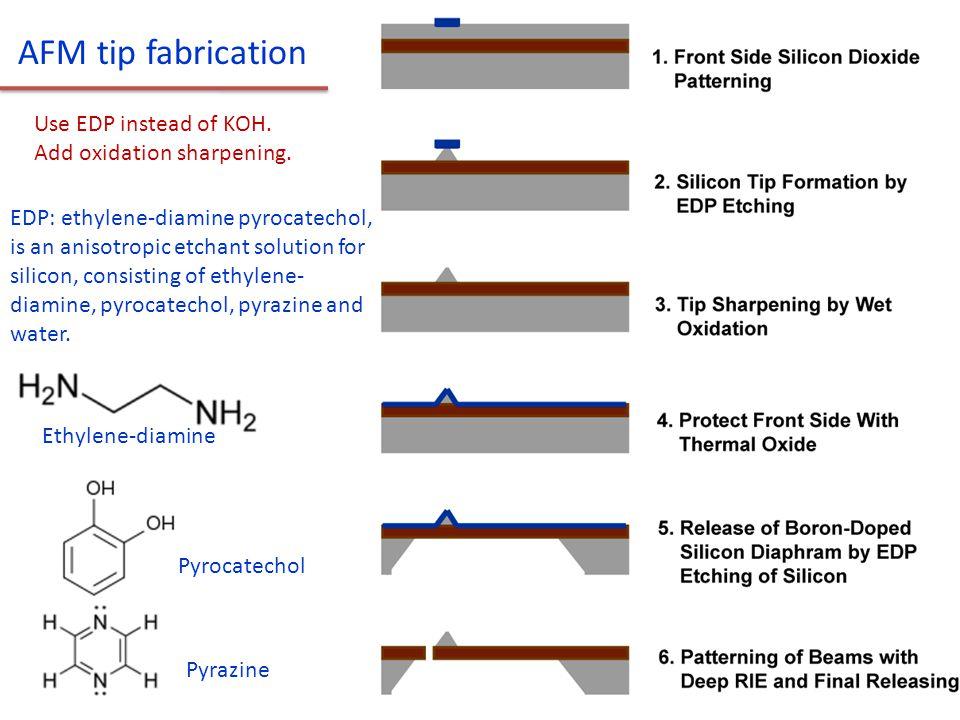 AFM tip fabrication Use EDP instead of KOH. Add oxidation sharpening.