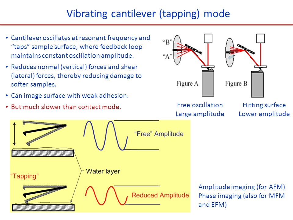 Vibrating cantilever (tapping) mode