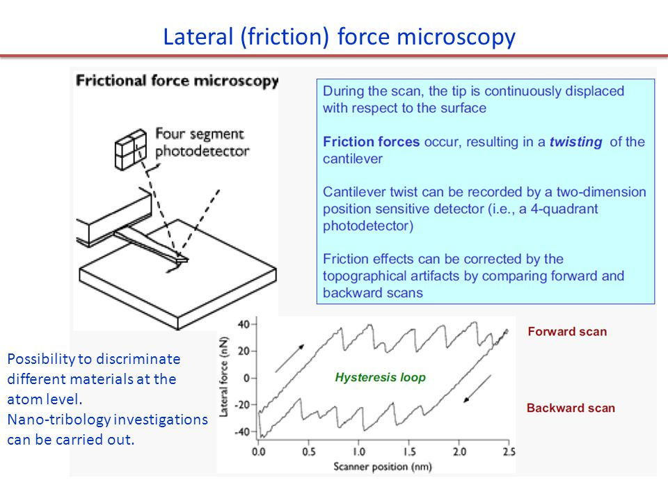 Lateral (friction) force microscopy