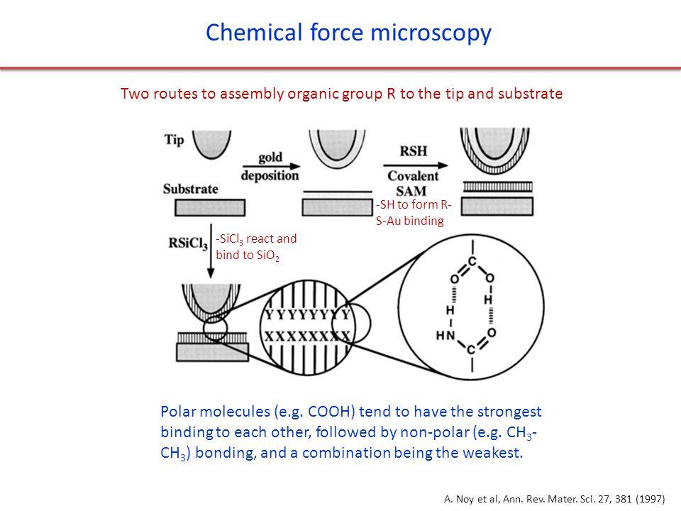 Chemical force microscopy