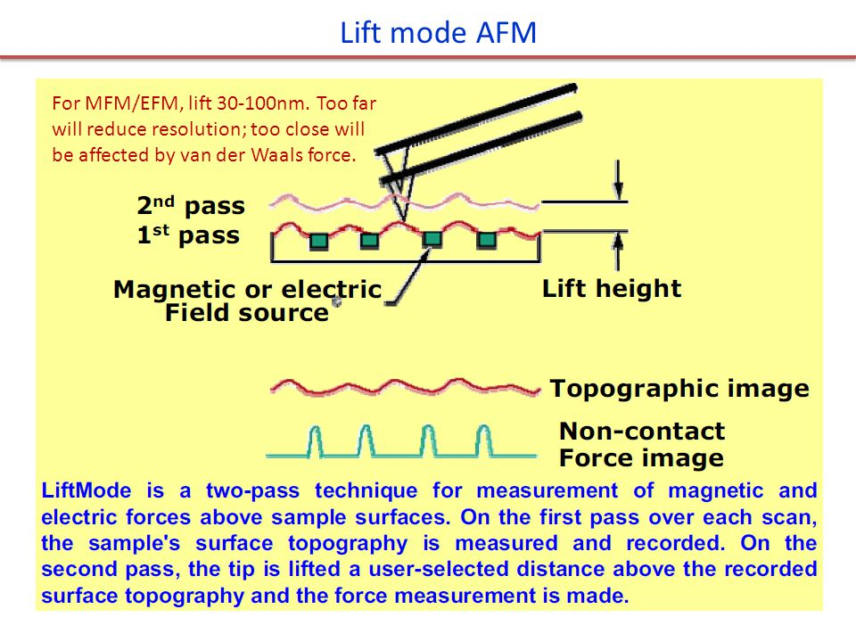 Lift mode AFM For MFM/EFM, lift 30-100nm.