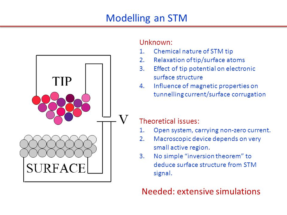 Modelling an STM Needed: extensive simulations Unknown: