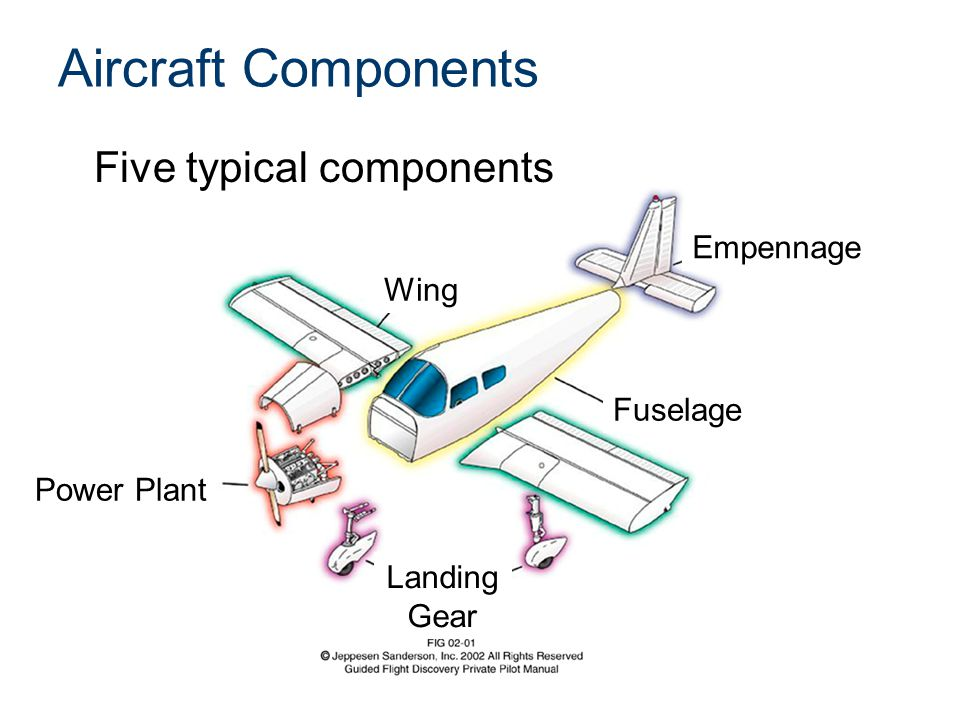Aircraft Components Five typical components Empennage Wing Fuselage