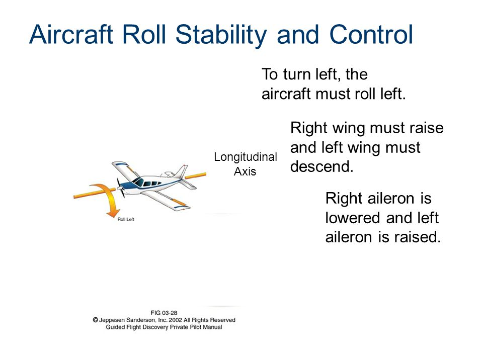 Aircraft Roll Stability and Control