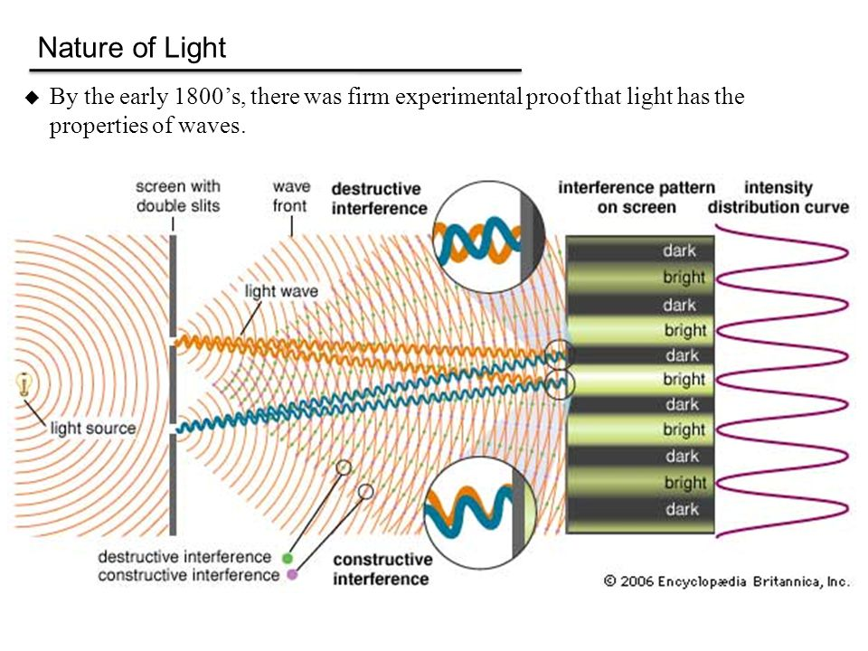 Nature of Light By the early 1800's, there was firm experimental proof that light has the properties of waves.