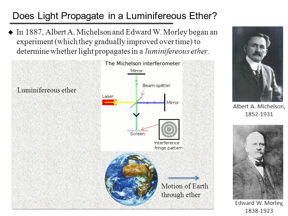 Does Light Propagate in a Luminifereous Ether