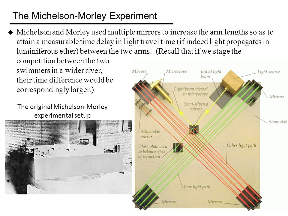The original Michelson-Morley experimental setup