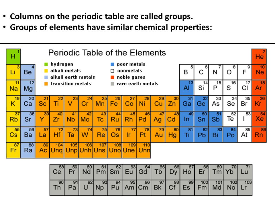 Columns on the periodic table are called groups.