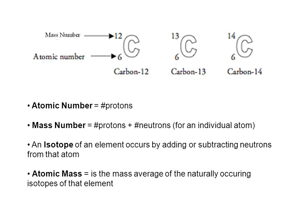 Atomic Number = #protons