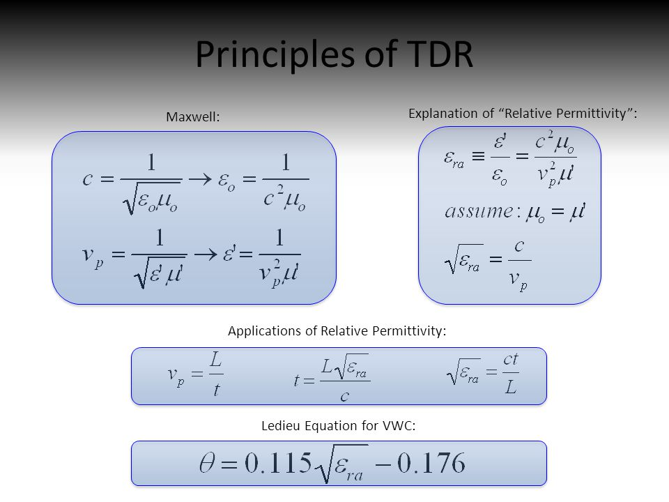 Principles of TDR Explanation of Relative Permittivity : Maxwell: