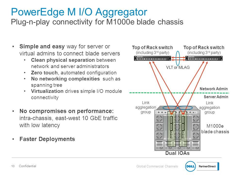 PowerEdge M I/O Aggregator Plug-n-play connectivity for M1000e blade chassis