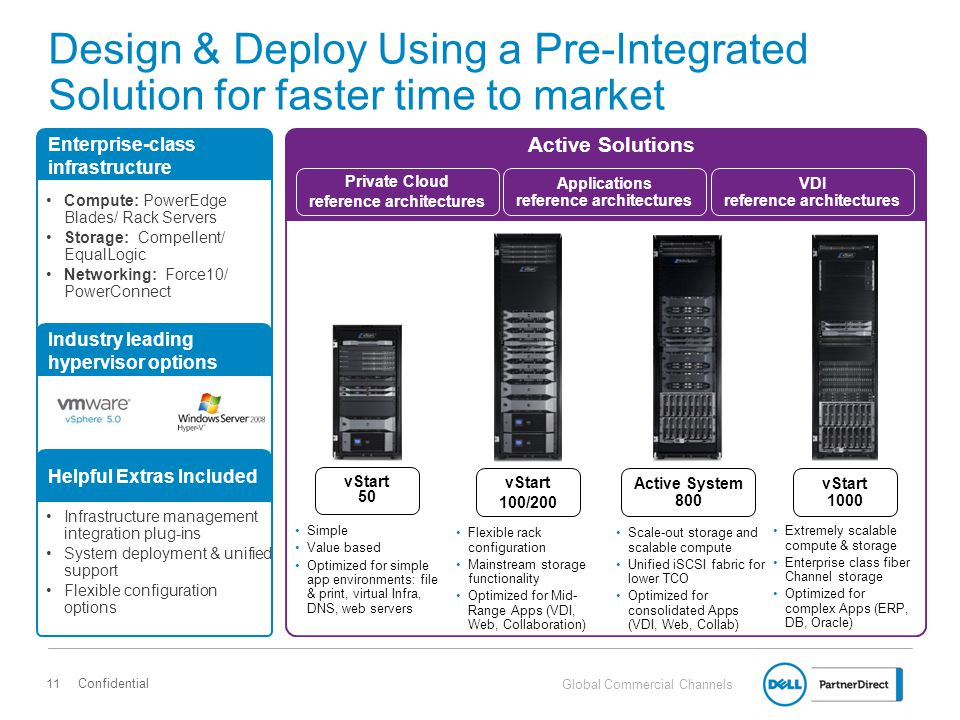 Design & Deploy Using a Pre-Integrated Solution for faster time to market