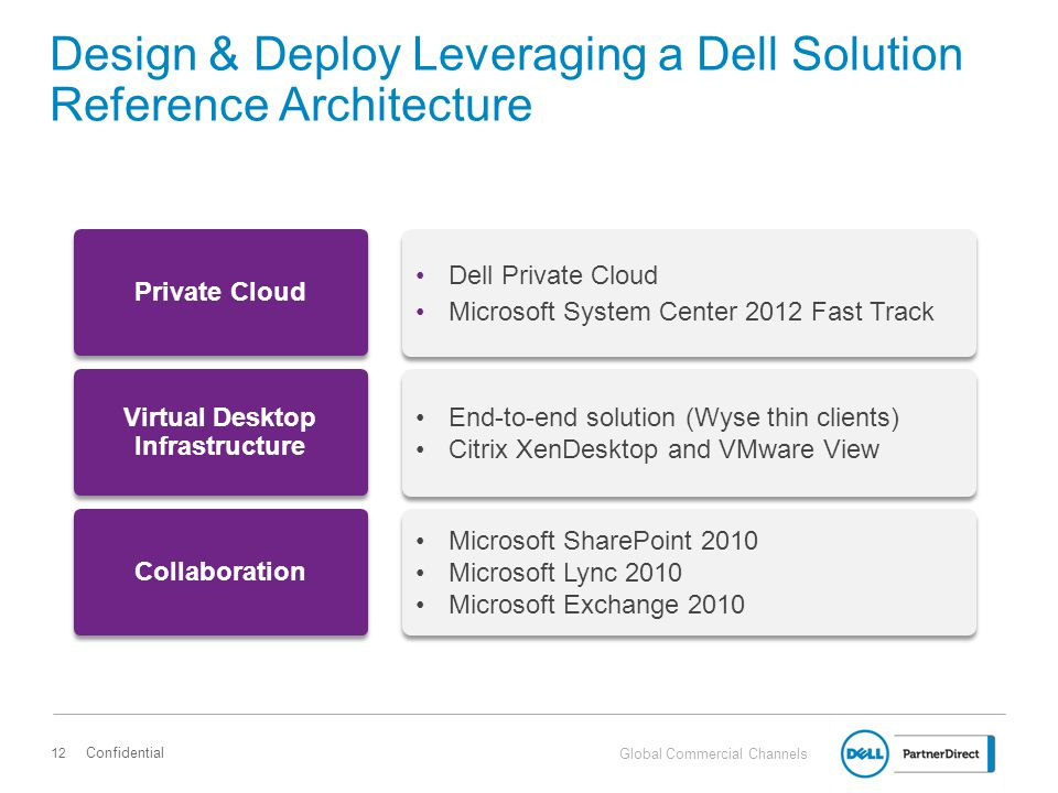 Design & Deploy Leveraging a Dell Solution Reference Architecture