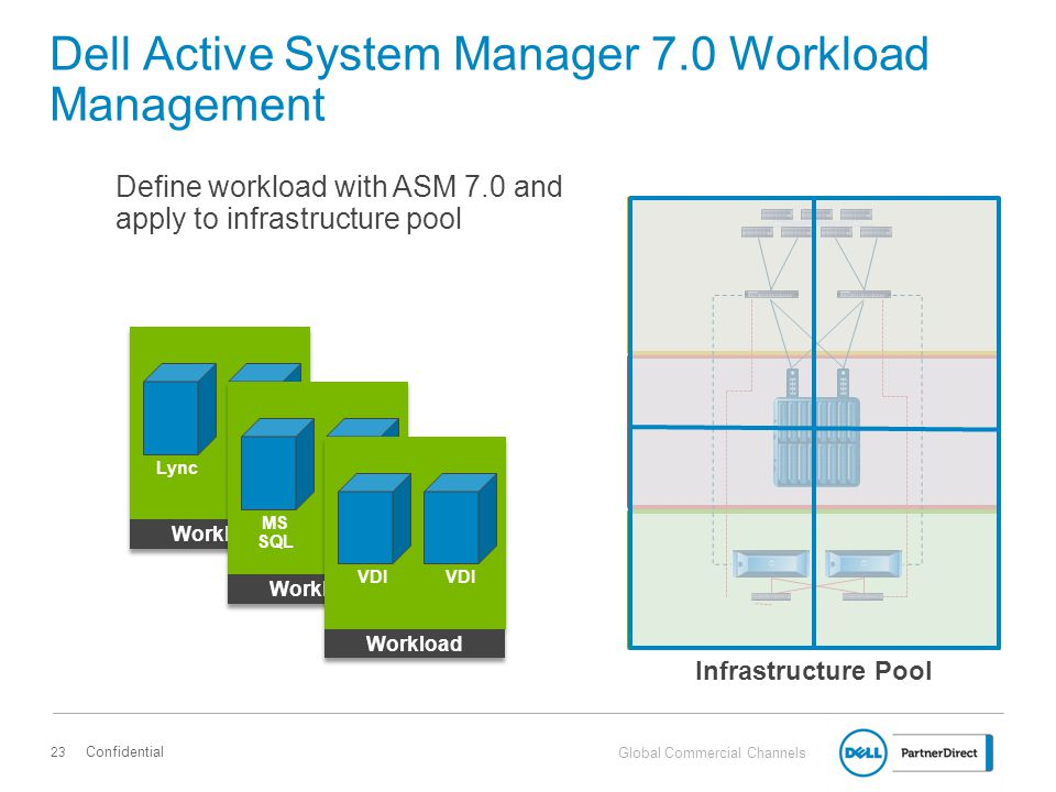 Dell Active System Manager 7.0 Workload Management