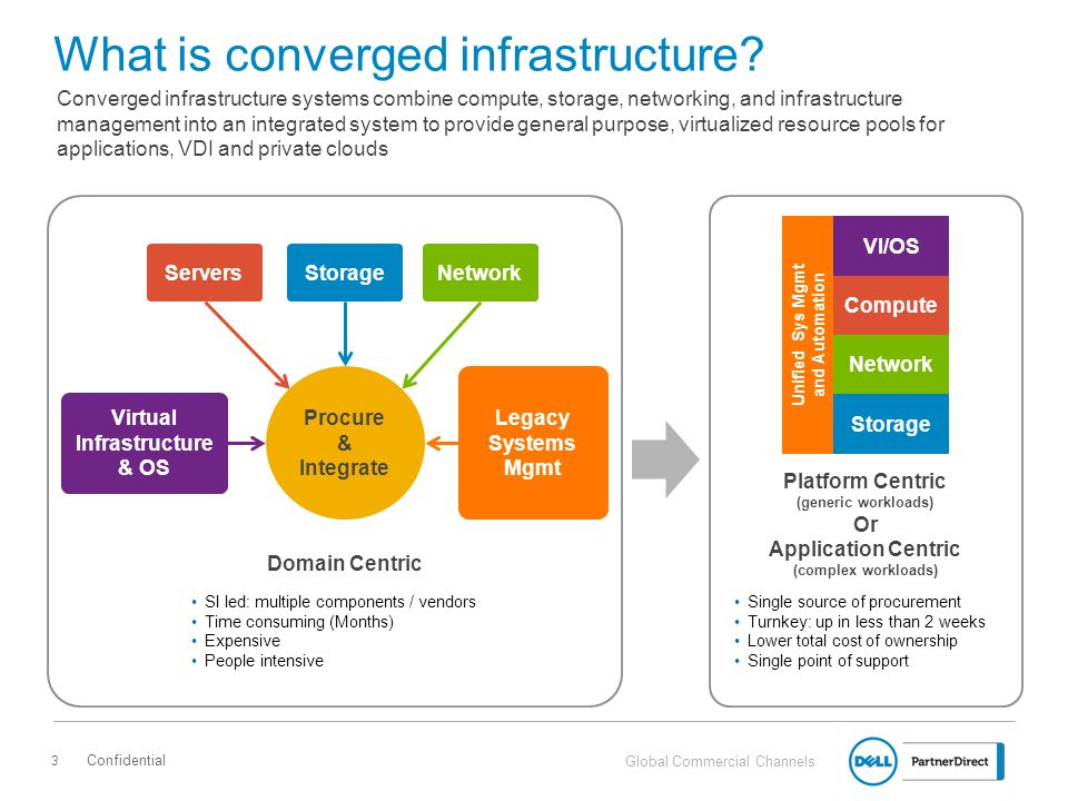 What is converged infrastructure