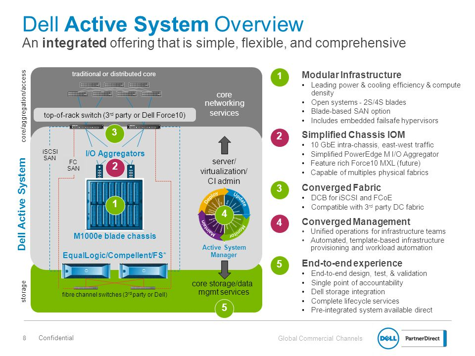 Dell Active System Overview An integrated offering that is simple, flexible, and comprehensive