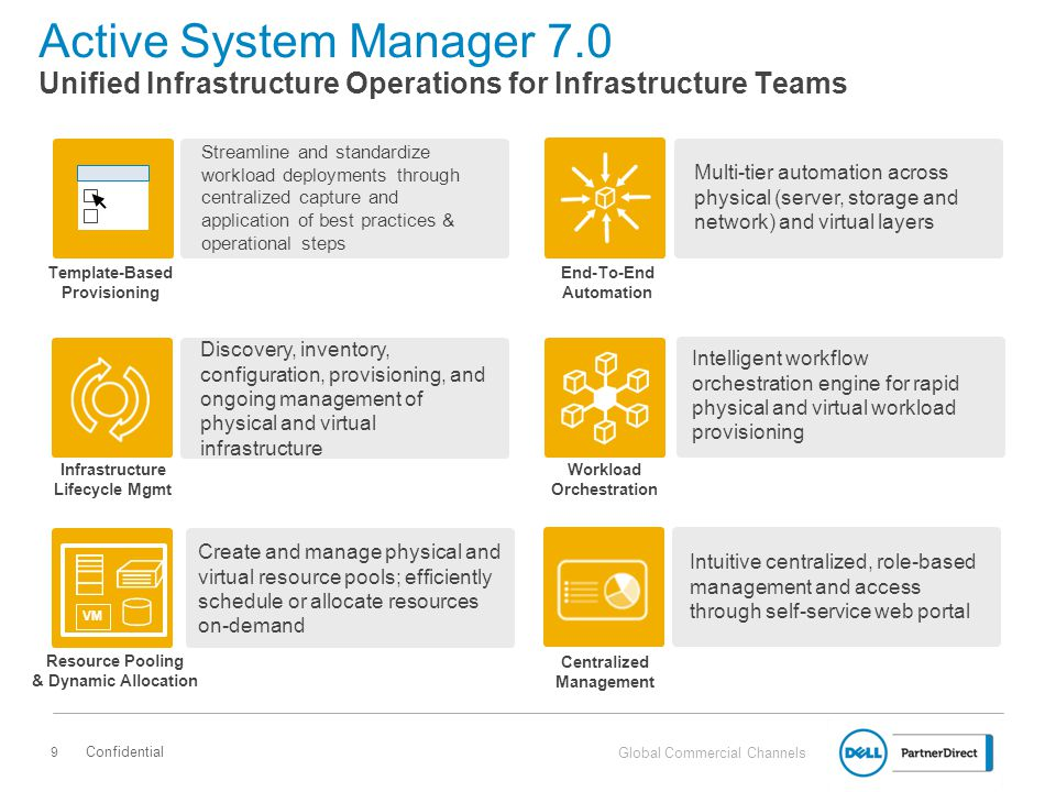 Active System Manager 7.0 Unified Infrastructure Operations for Infrastructure Teams