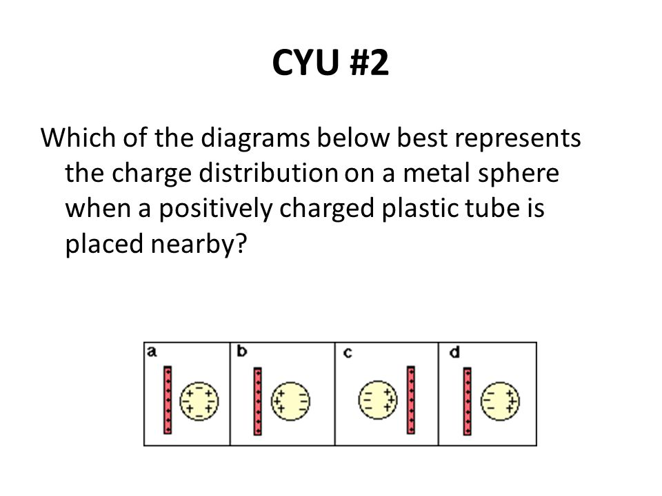 CYU #2 Which of the diagrams below best represents the charge distribution on a metal sphere when a positively charged plastic tube is placed nearby