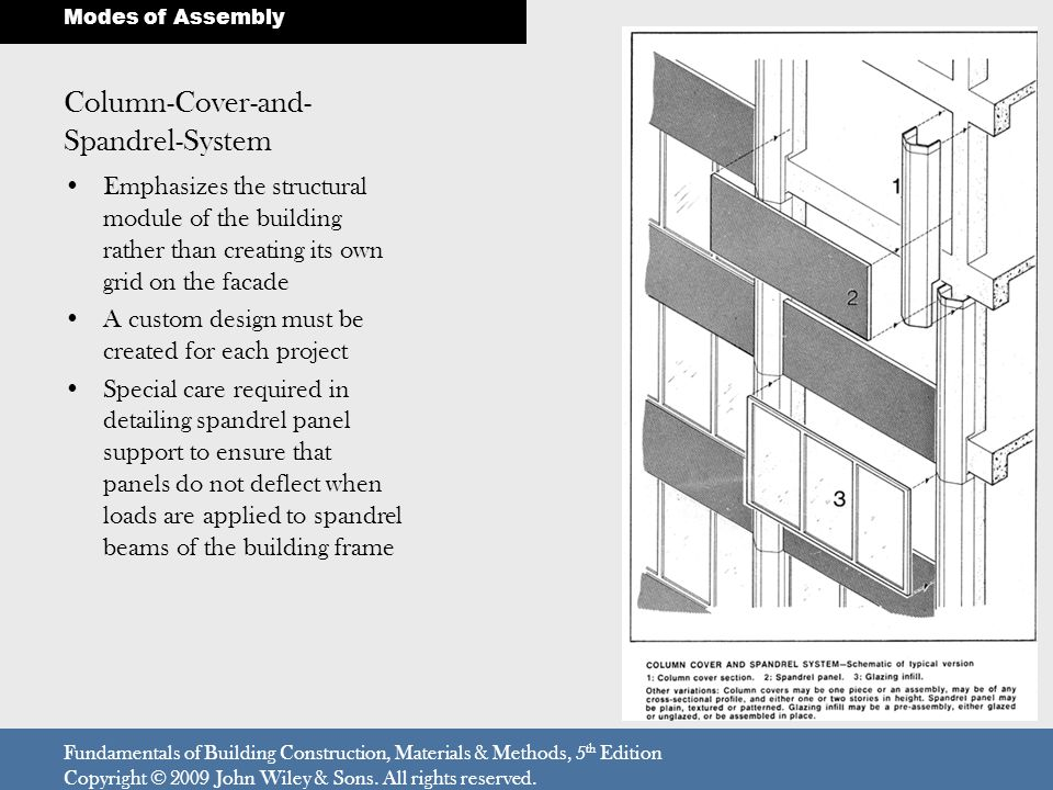 Column-Cover-and-Spandrel-System
