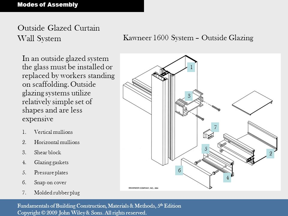 Outside Glazed Curtain Wall System