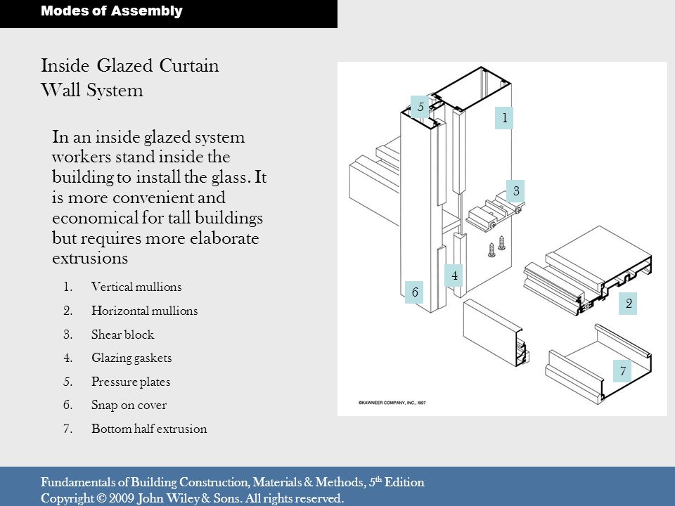 Inside Glazed Curtain Wall System