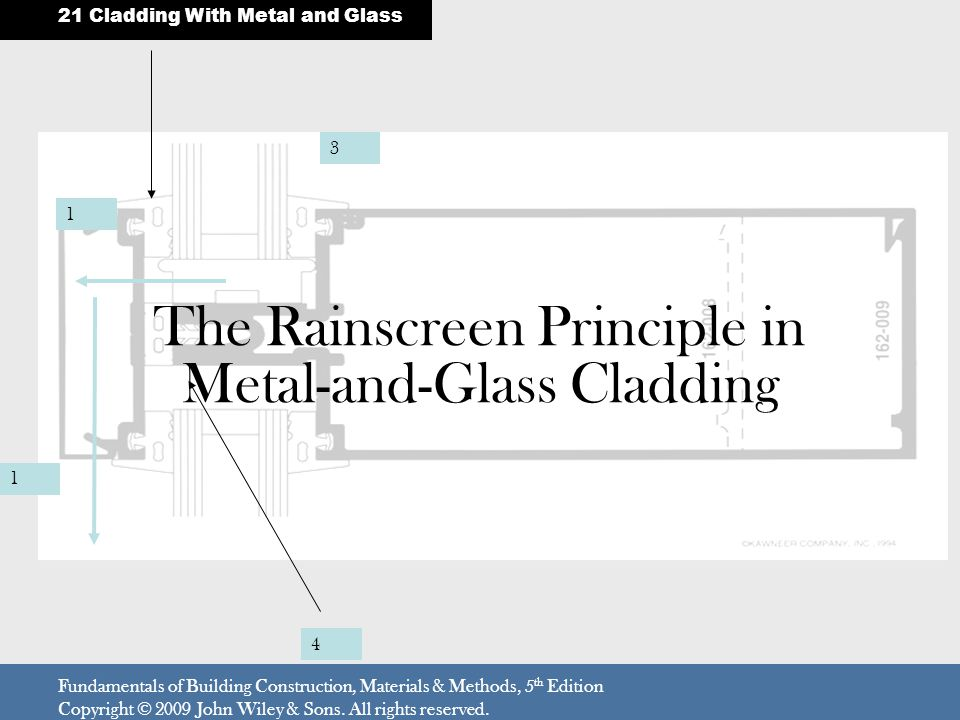 The Rainscreen Principle in Metal-and-Glass Cladding