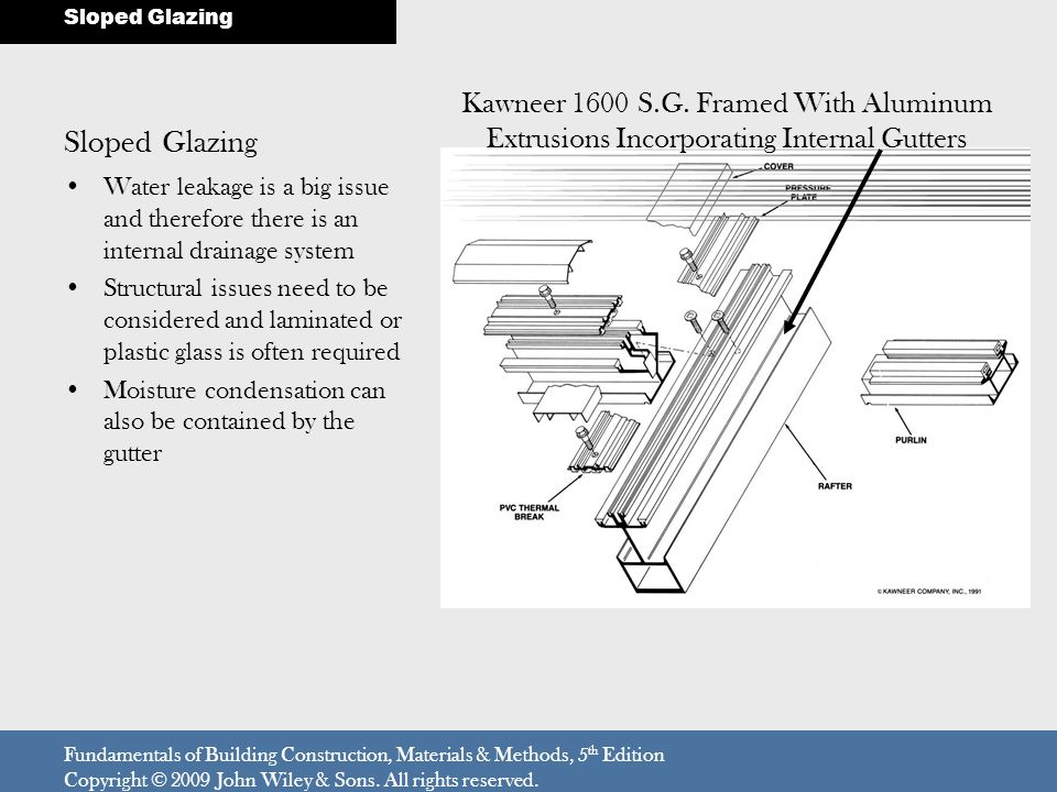 Sloped Glazing Sloped Glazing. Kawneer 1600 S.G. Framed With Aluminum Extrusions Incorporating Internal Gutters.
