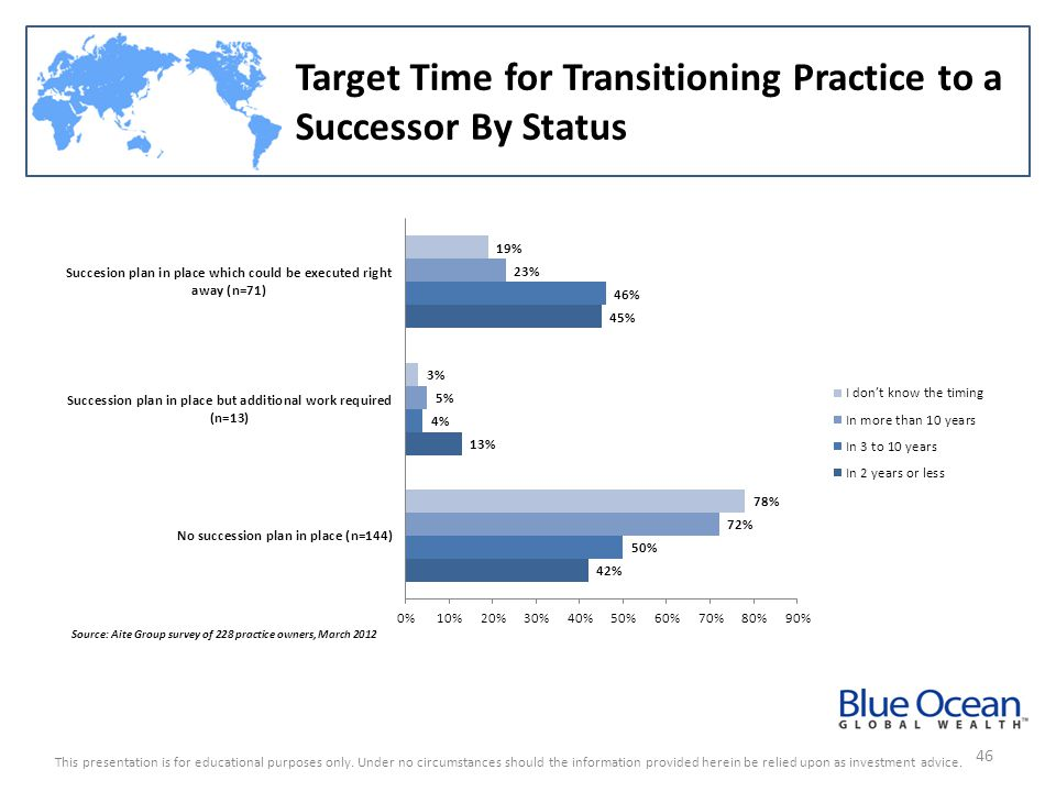 Target Time for Transitioning Practice to a Successor By Status